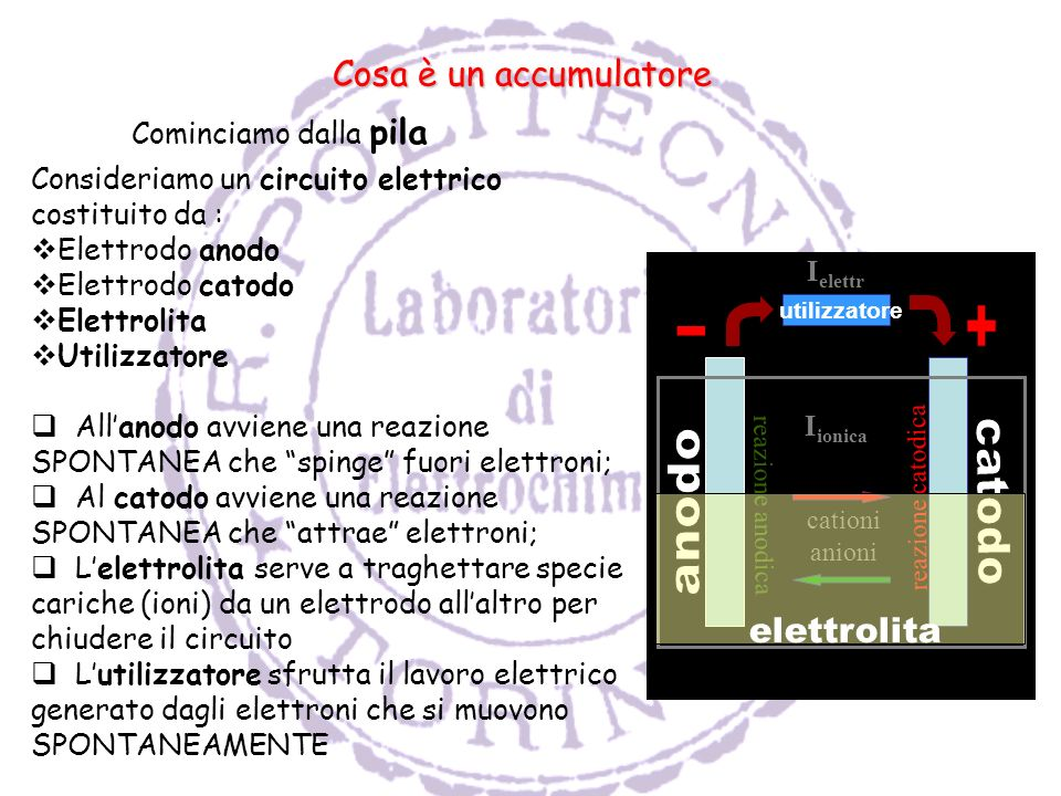+ - catodo anodo Cosa è un accumulatore elettrolita