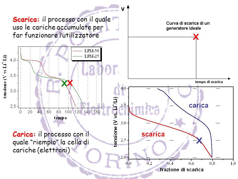 X Scarica: il processo con il quale uso le cariche accumulate per far funzionare l'utilizzatore. X.
