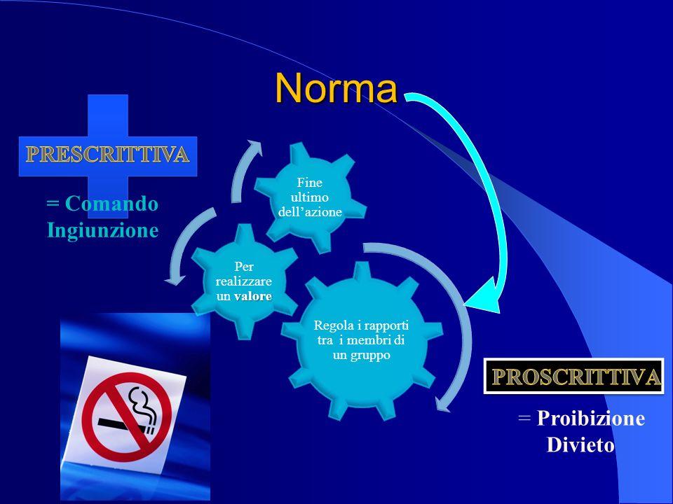 Norma PRESCRITTIVA = Comando Ingiunzione PROSCRITTIVA = Proibizione