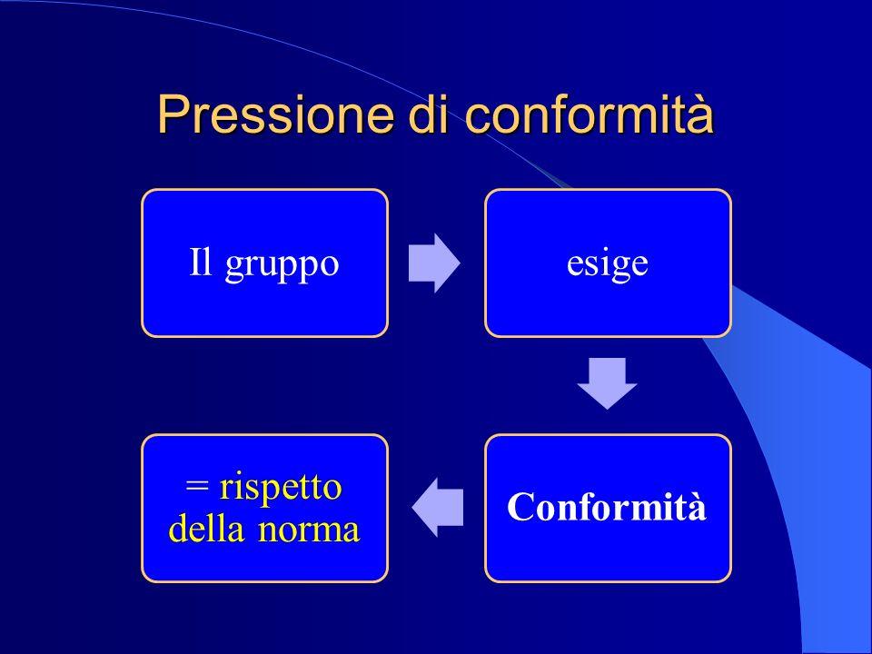 Pressione di conformità