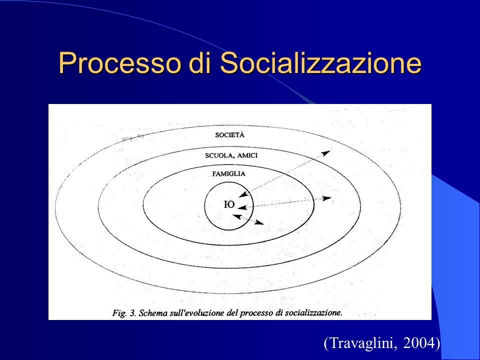 Processo di Socializzazione
