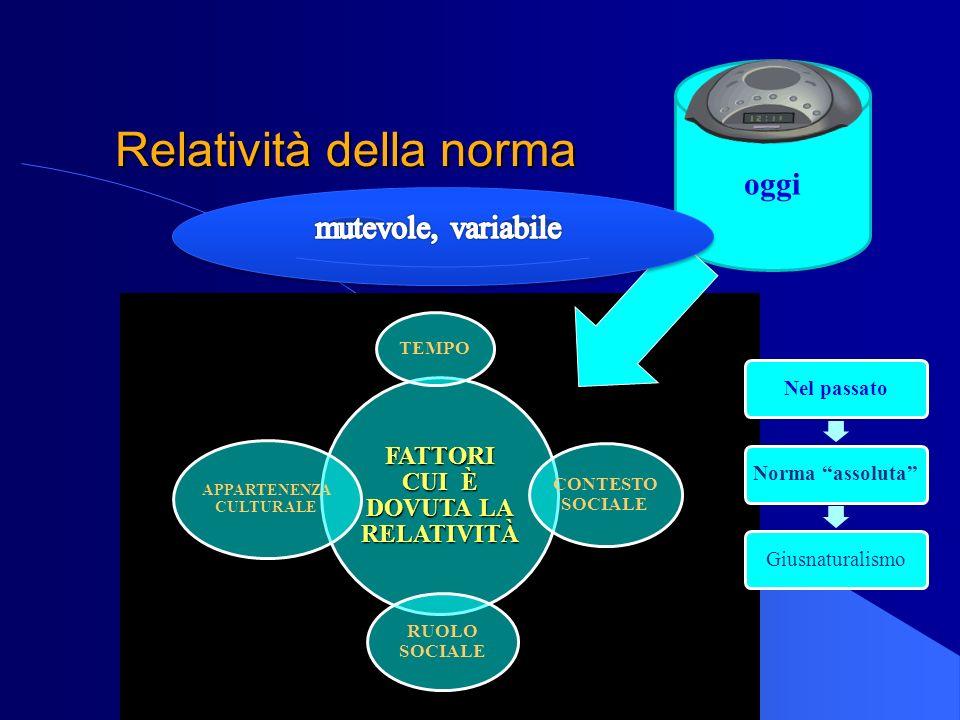 Relatività della norma