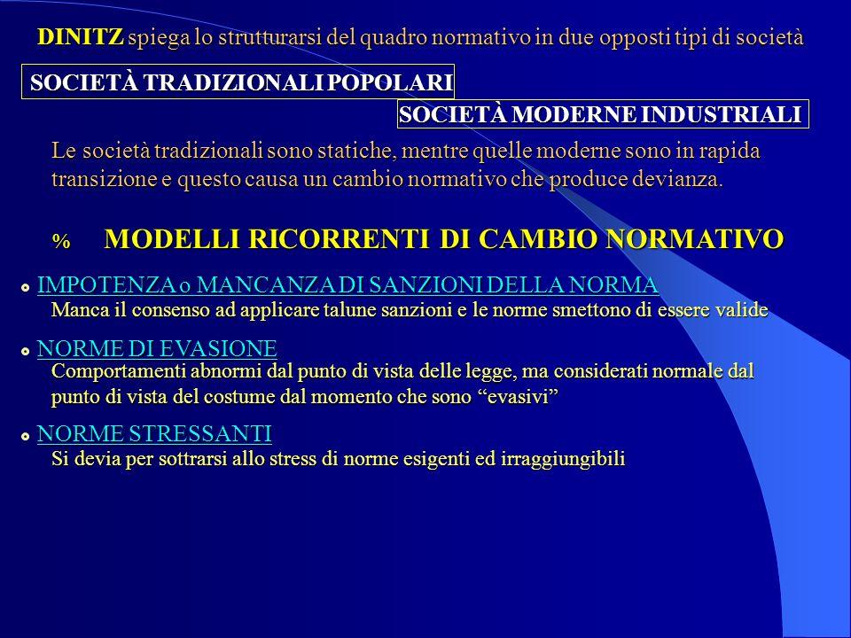 % MODELLI RICORRENTI DI CAMBIO NORMATIVO