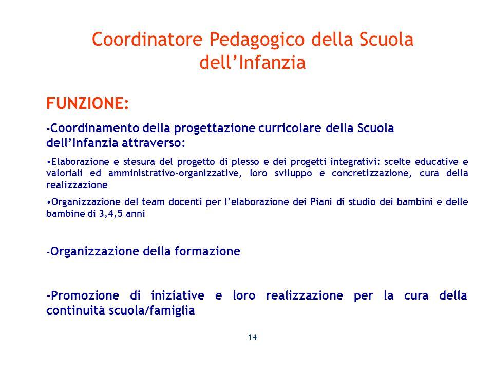 Coordinatore Pedagogico della Scuola dell'Infanzia