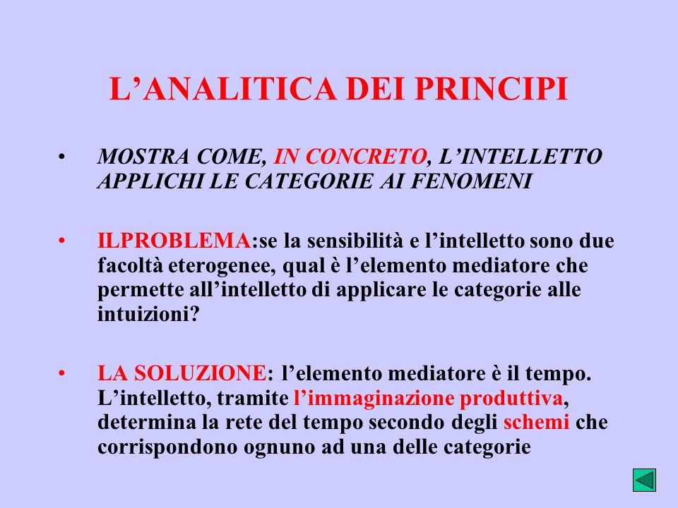L'ANALITICA DEI PRINCIPI