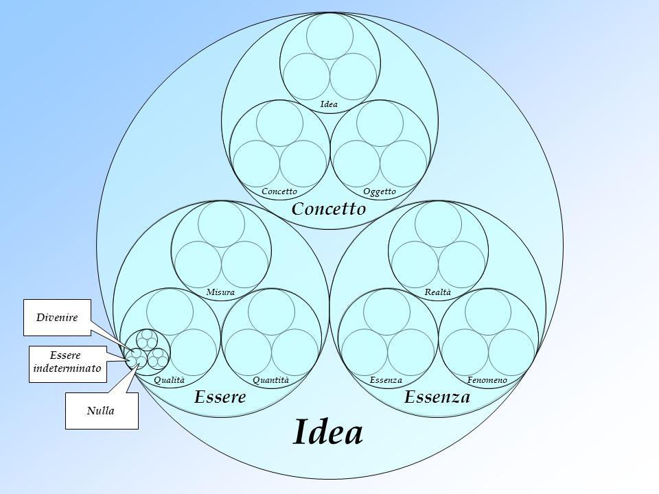 Idea Concetto Essere Essenza Divenire Essere indeterminato Nulla Idea