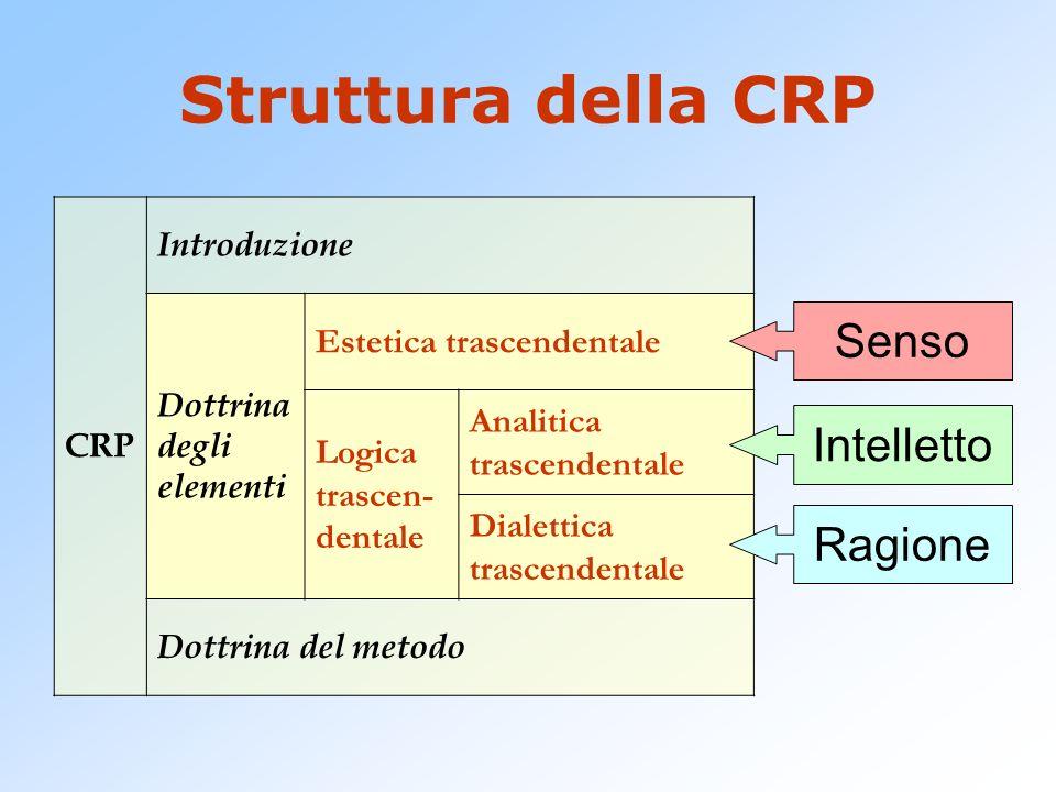 Struttura della CRP Senso Intelletto Ragione Estetica trascendentale