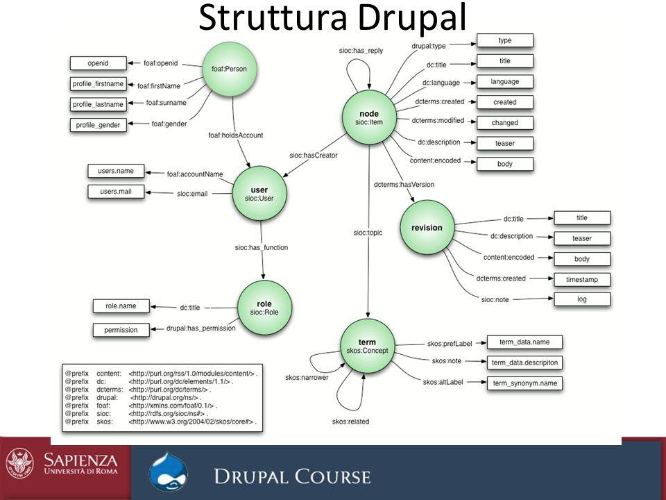 Struttura Drupal