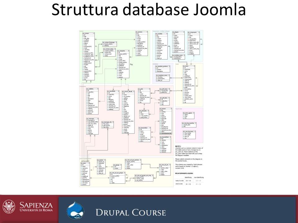 Struttura database Joomla