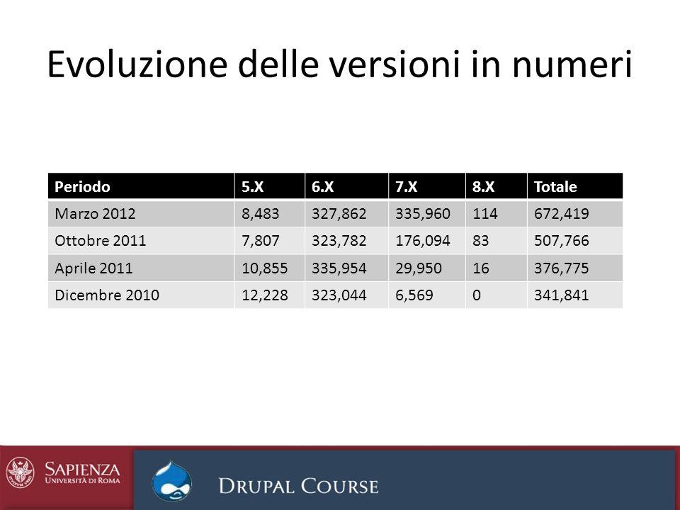Evoluzione delle versioni in numeri