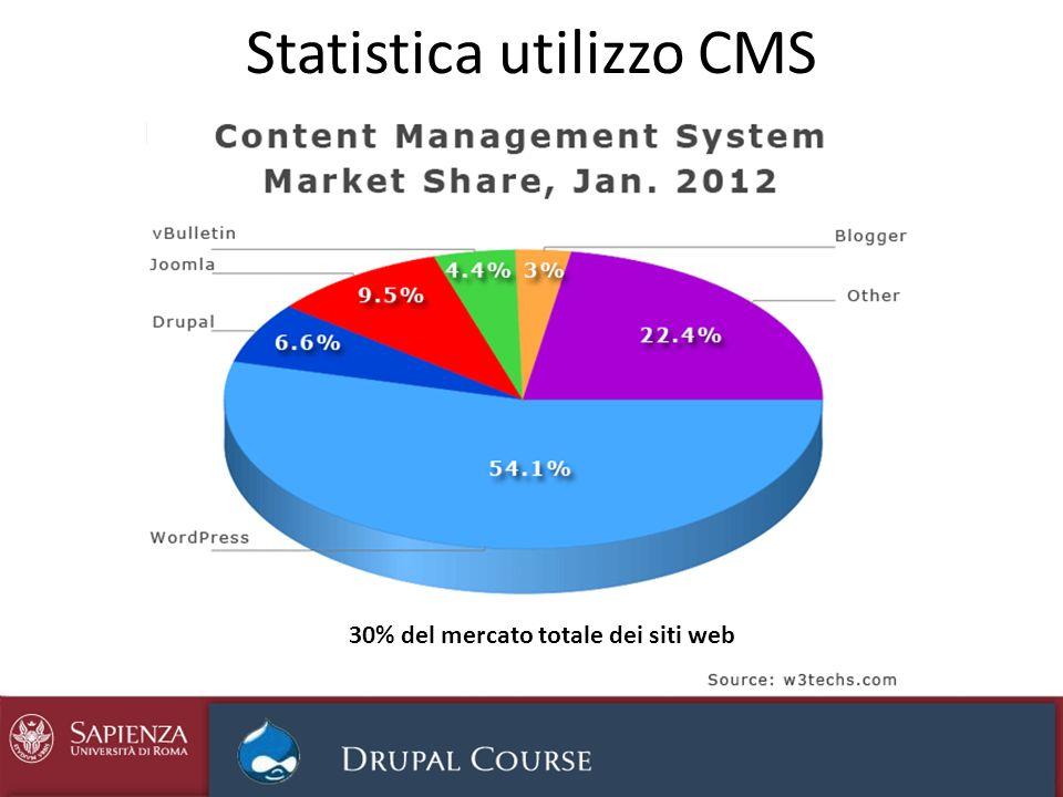 Statistica utilizzo CMS
