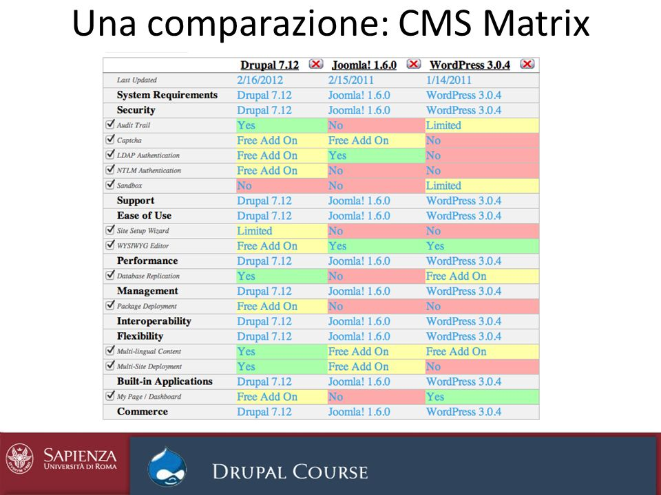 Una comparazione: CMS Matrix