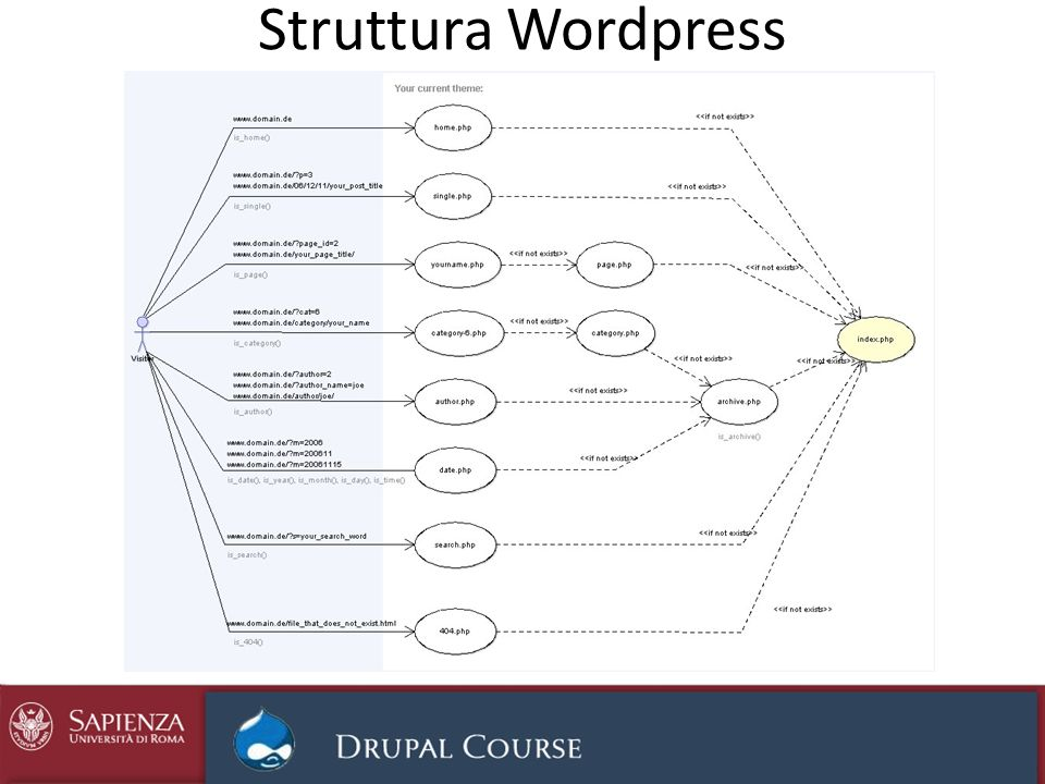 Struttura Wordpress http://uniapple.net/blog/wp-content/uploads/2011/01/wordpress_structure1.jpg