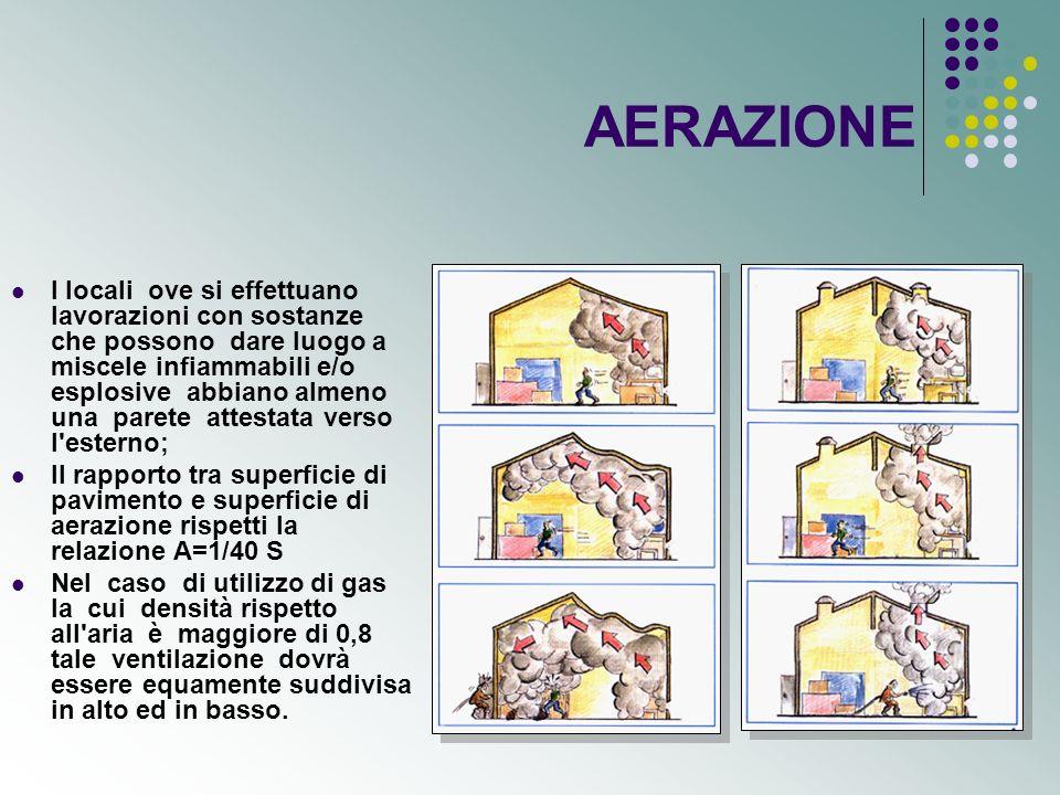 AERAZIONE