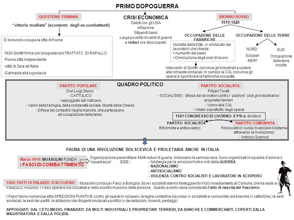 PRIMO DOPOGUERRA CRISI ECONOMICA QUADRO POLITICO