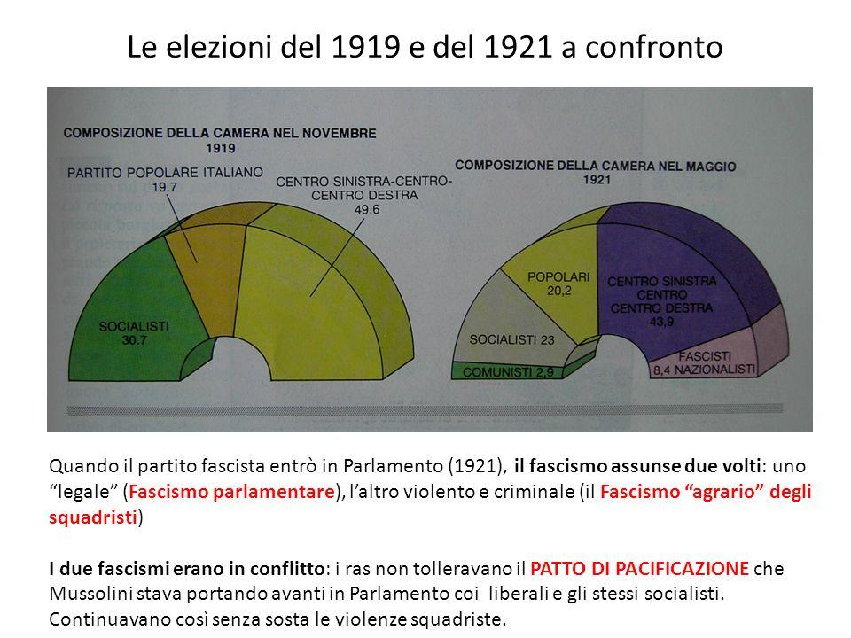 Le elezioni del 1919 e del 1921 a confronto