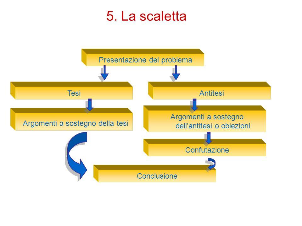 5. La scaletta Argomenti a sostegno della tesi