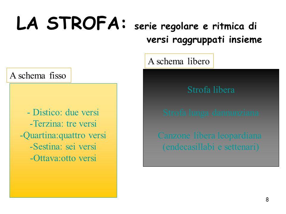LA STROFA: serie regolare e ritmica di versi raggruppati insieme