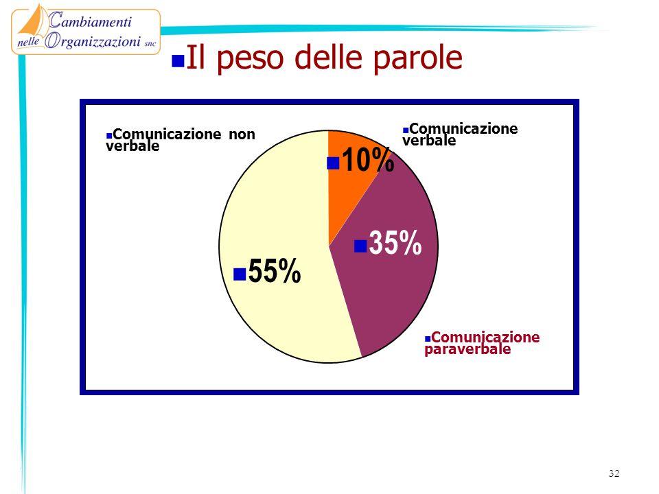Il peso delle parole 10% 35% 55% Comunicazione verbale