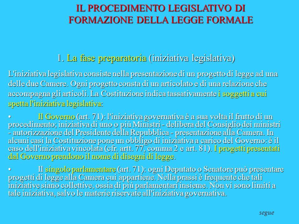 IL PROCEDIMENTO LEGISLATIVO DI FORMAZIONE DELLA LEGGE FORMALE