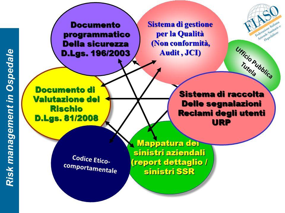 Sistema di gestione per la Qualità (Non conformità, Audit , JCI)