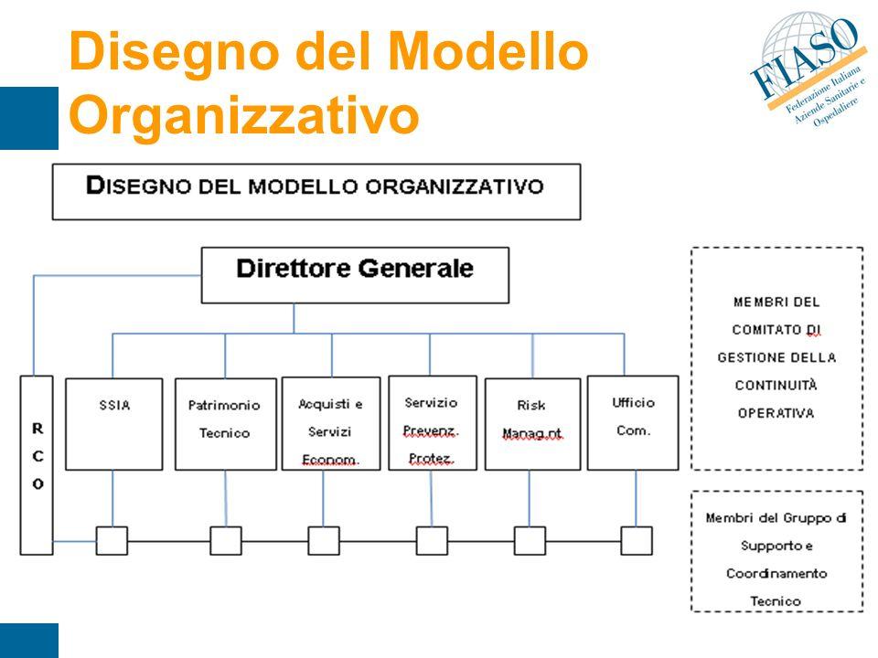 Disegno del Modello Organizzativo