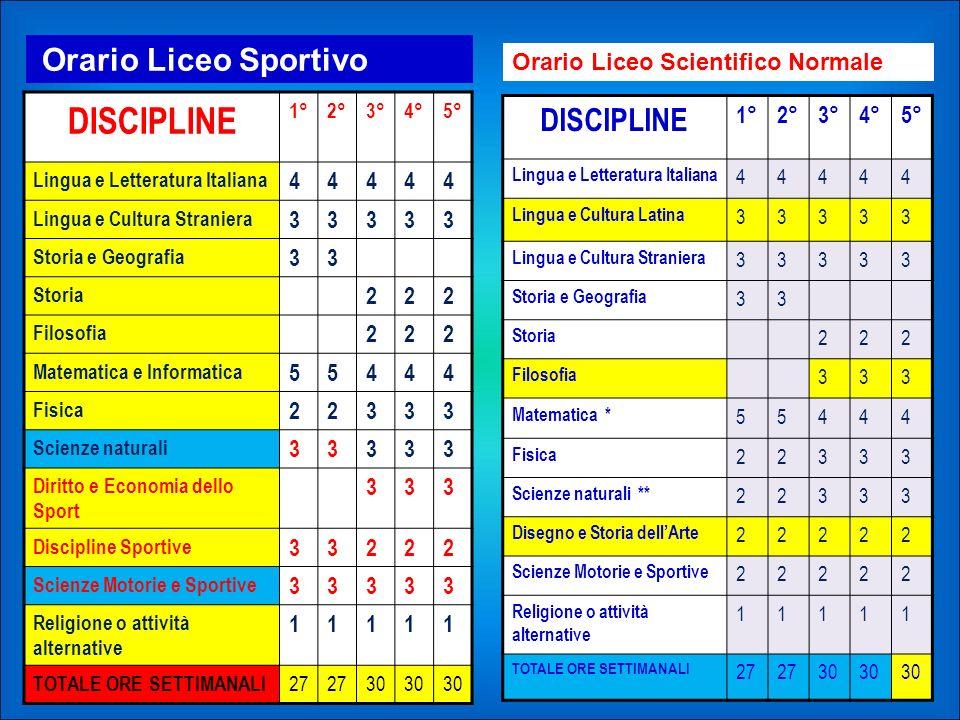 DISCIPLINE DISCIPLINE Orario Liceo Scientifico Normale 4 3 2 5 1 1° 2°