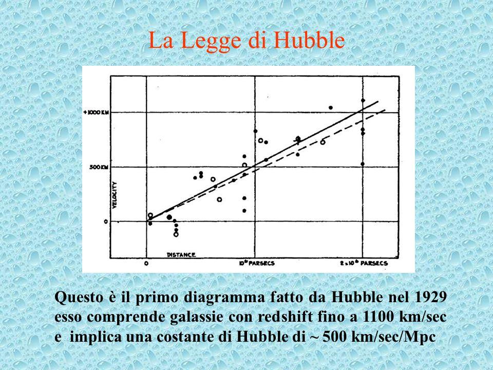 La Legge di Hubble