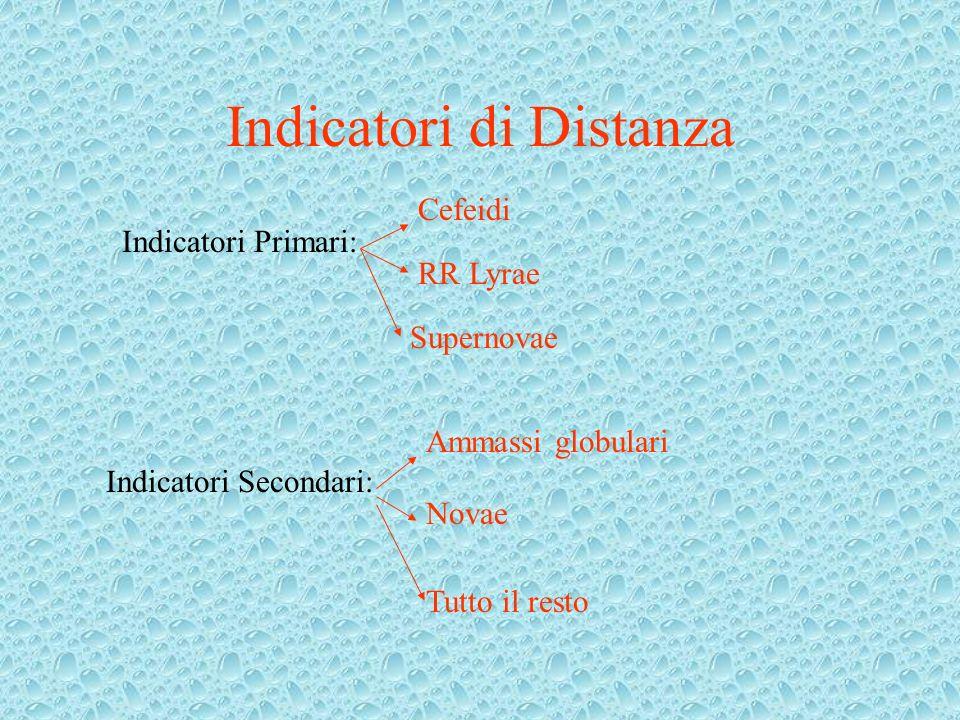 Indicatori di Distanza