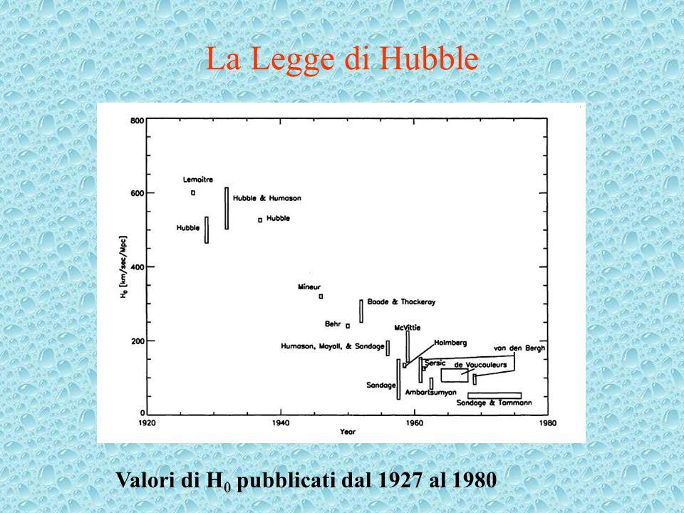 La Legge di Hubble Valori di H0 pubblicati dal 1927 al 1980