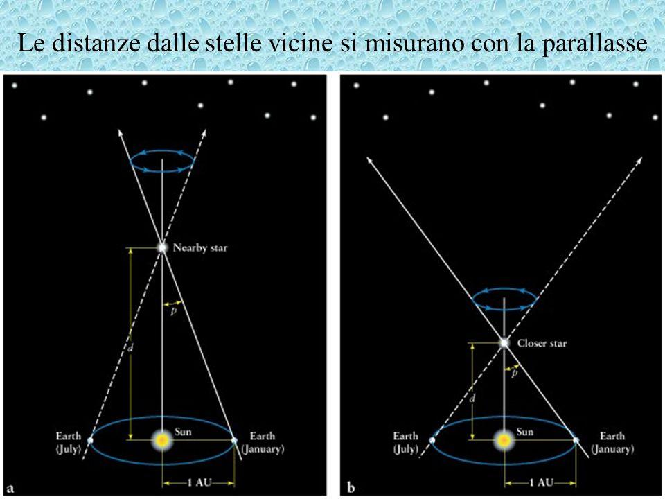 Le distanze dalle stelle vicine si misurano con la parallasse