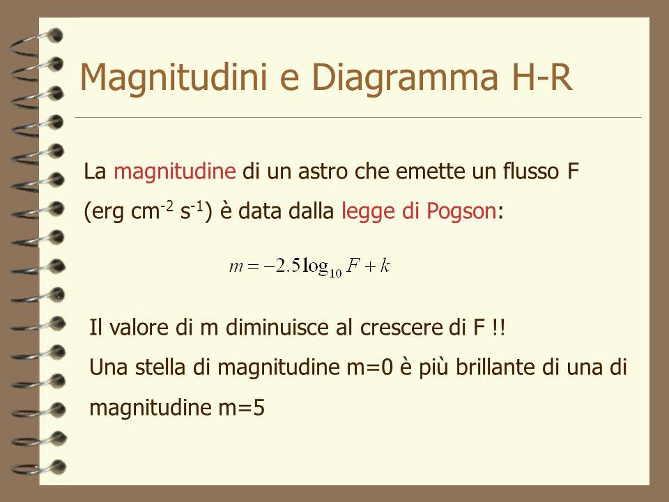 Magnitudini e Diagramma H-R
