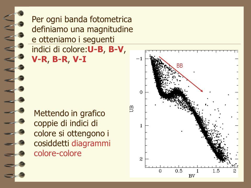 Per ogni banda fotometrica definiamo una magnitudine e otteniamo i seguenti indici di colore:U-B, B-V, V-R, B-R, V-I