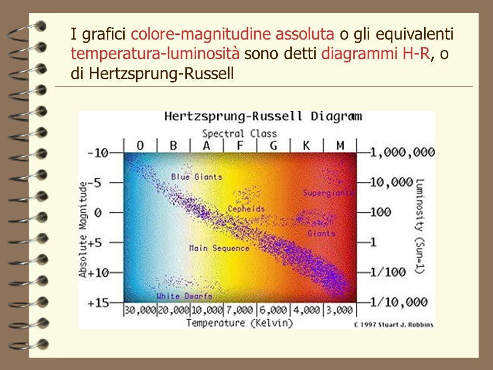 I grafici colore-magnitudine assoluta o gli equivalenti temperatura-luminosità sono detti diagrammi H-R, o di Hertzsprung-Russell