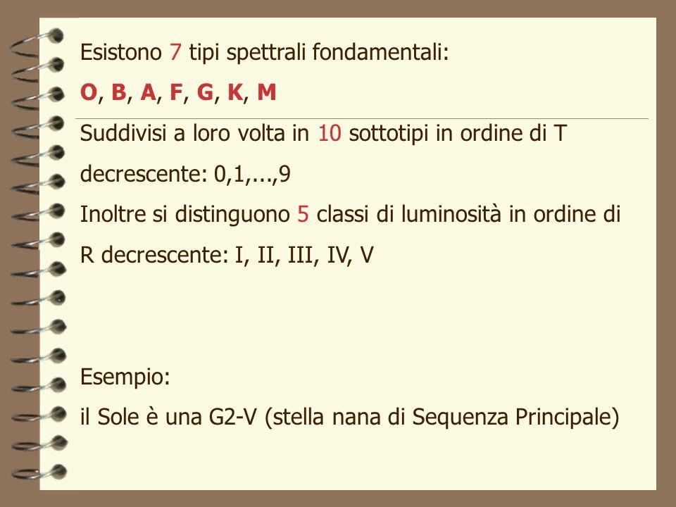 Esistono 7 tipi spettrali fondamentali: