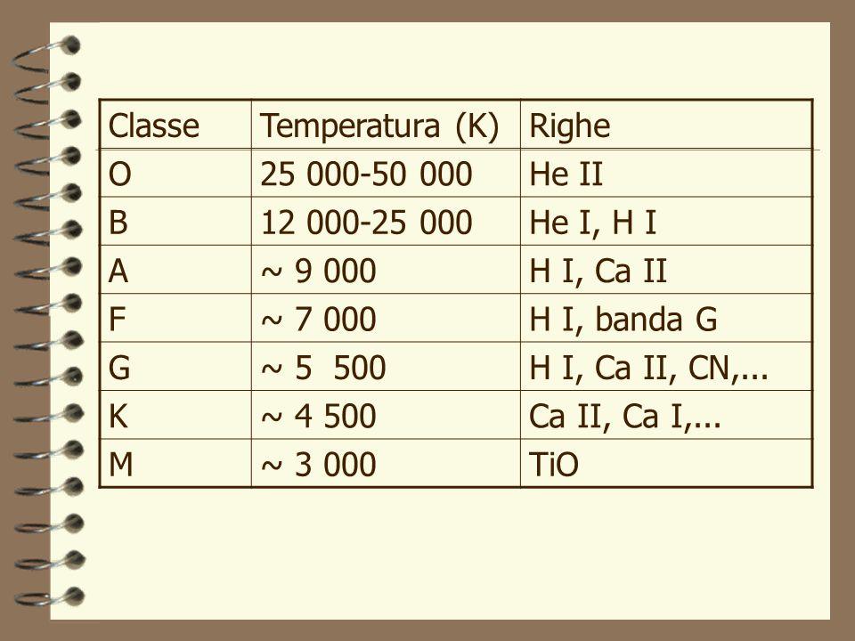 Classe Temperatura (K) Righe. O. 25 000-50 000. He II. B. 12 000-25 000. He I, H I. A. ~ 9 000.