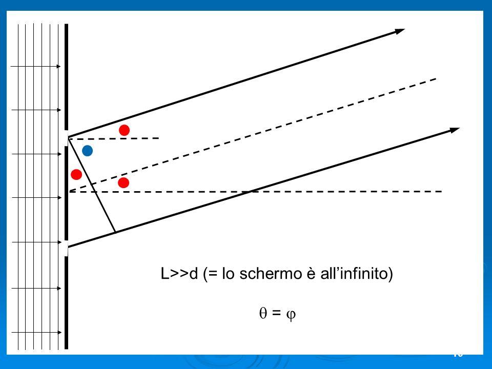 L>>d (= lo schermo è all'infinito)