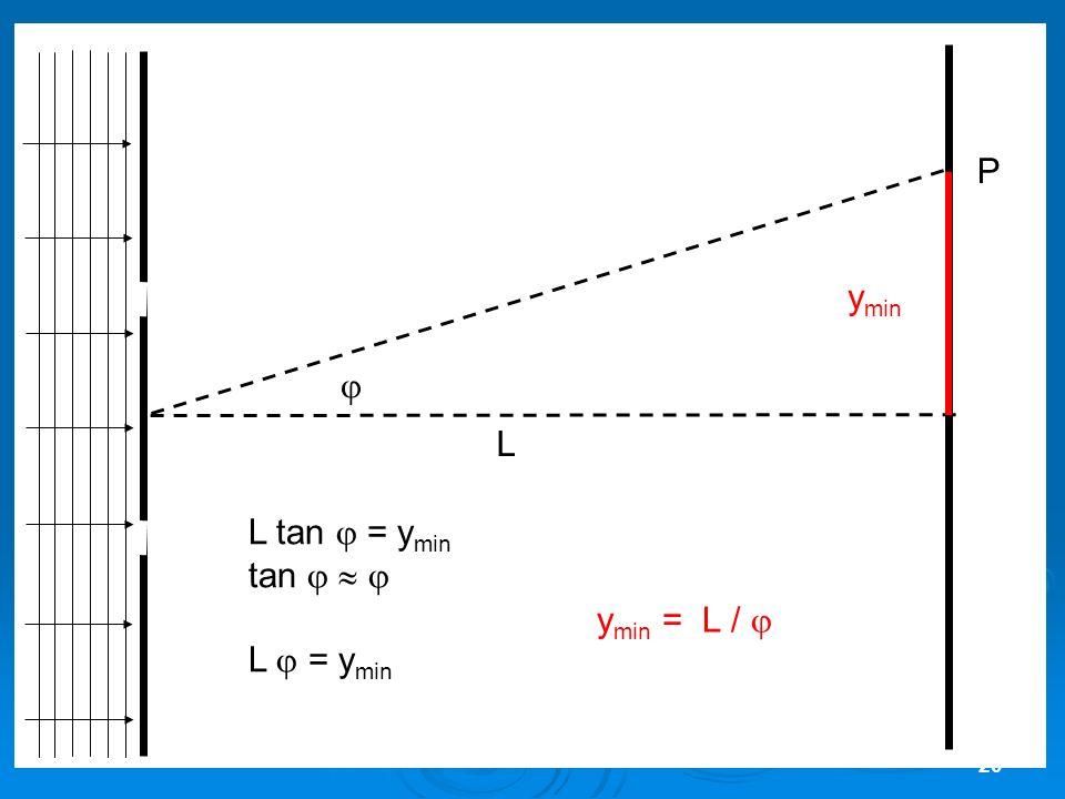 P ymin  L L tan  = ymin tan    L  = ymin ymin = L / 