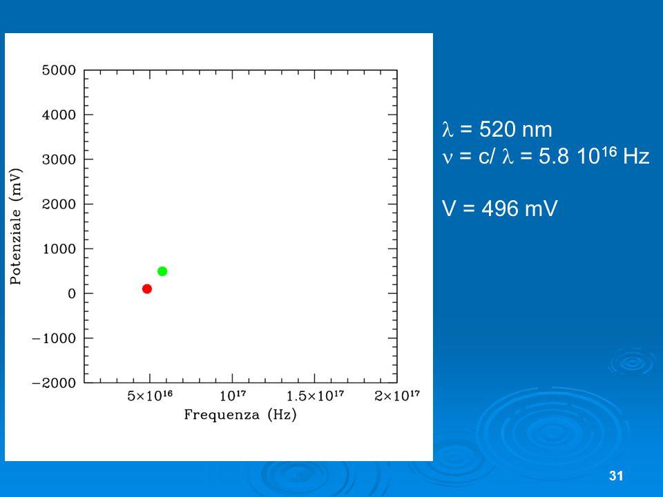  = 520 nm  = c/  = 5.8 1016 Hz V = 496 mV