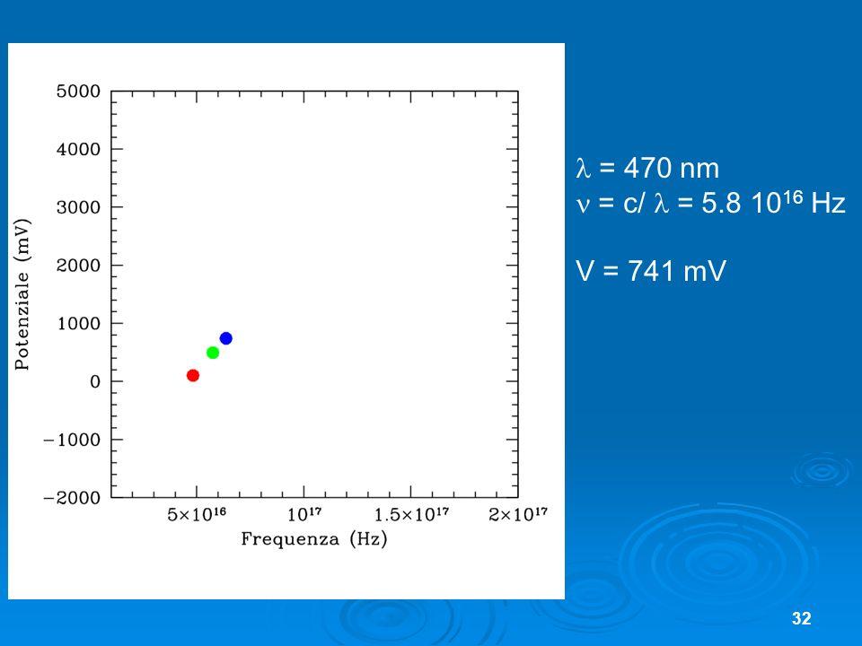  = 470 nm  = c/  = 5.8 1016 Hz V = 741 mV