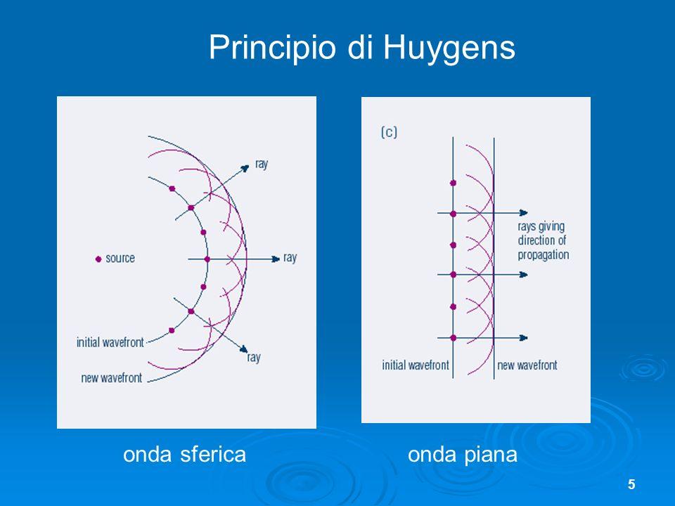 Principio di Huygens onda sferica onda piana
