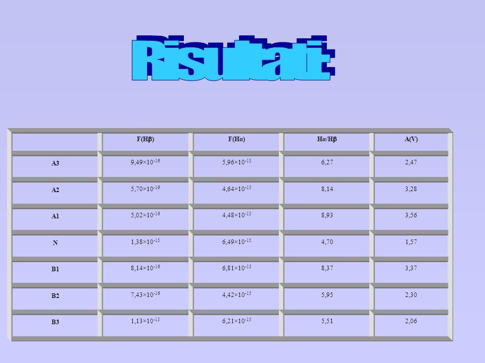 Risultati: F(Hb) F(Hα) Hα/Hb A(V) A3 9,49×10-16 5,96×10-15 6,27 2,47