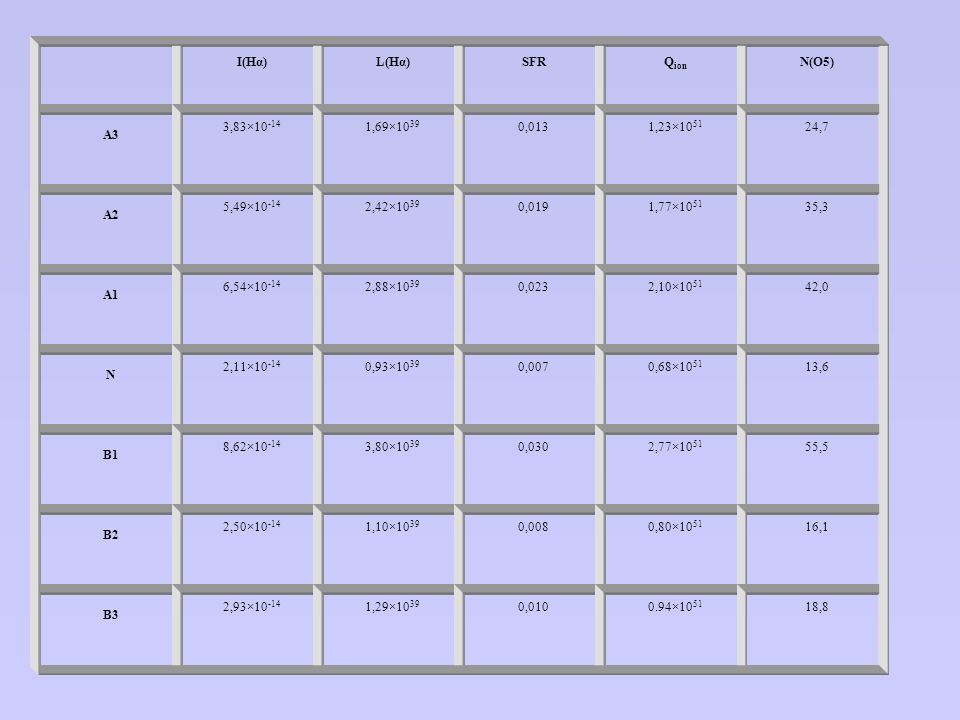I(Hα) L(Hα) SFR Qion N(O5) A3 3,83×10-14 1,69×1039 0,013 1,23×1051