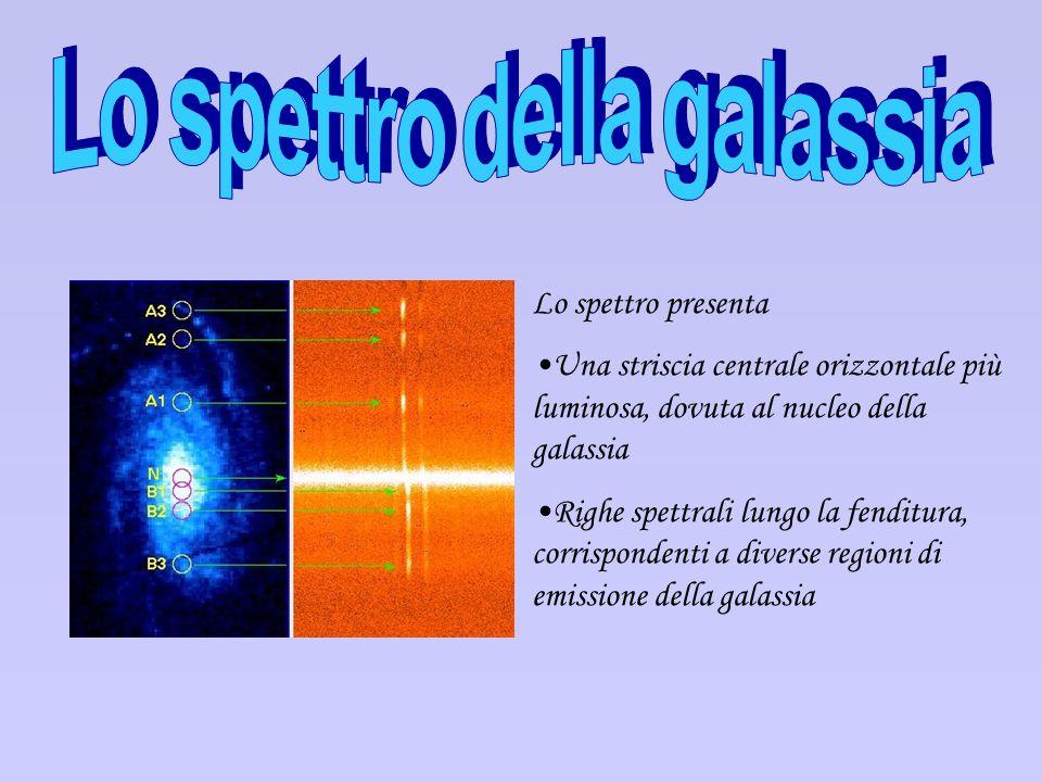 Lo spettro della galassia