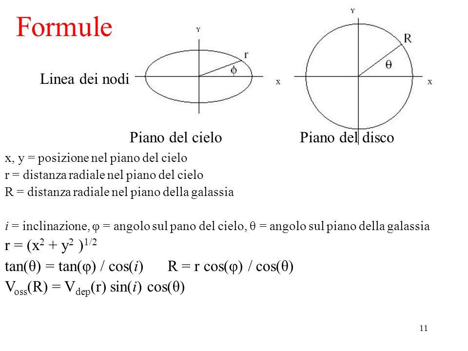 Formule Linea dei nodi Piano del cielo Piano del disco