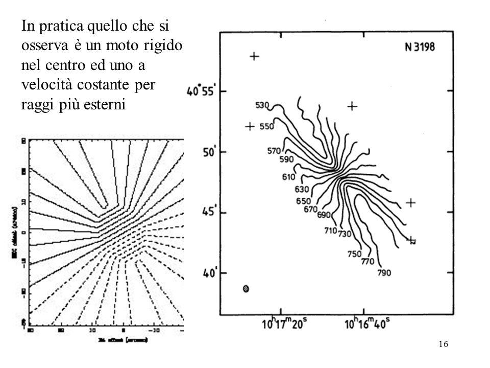 In pratica quello che si osserva è un moto rigido nel centro ed uno a velocità costante per raggi più esterni