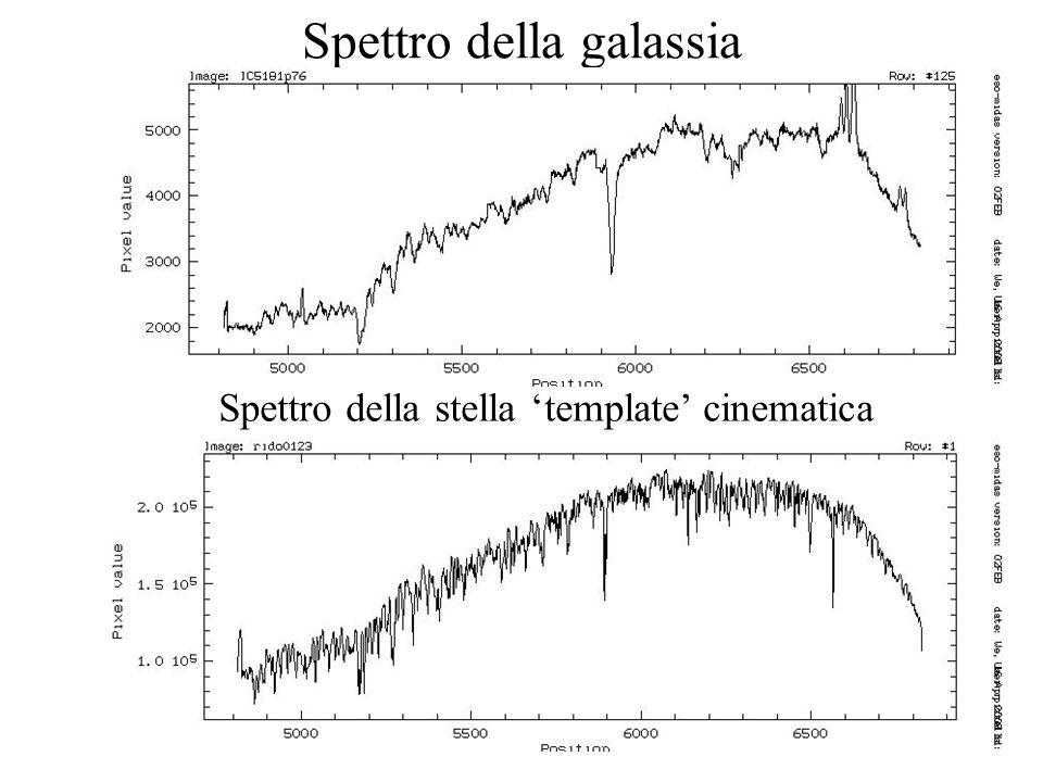 Spettro della galassia