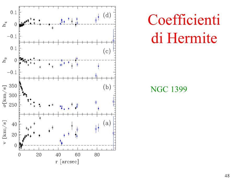 Coefficienti di Hermite