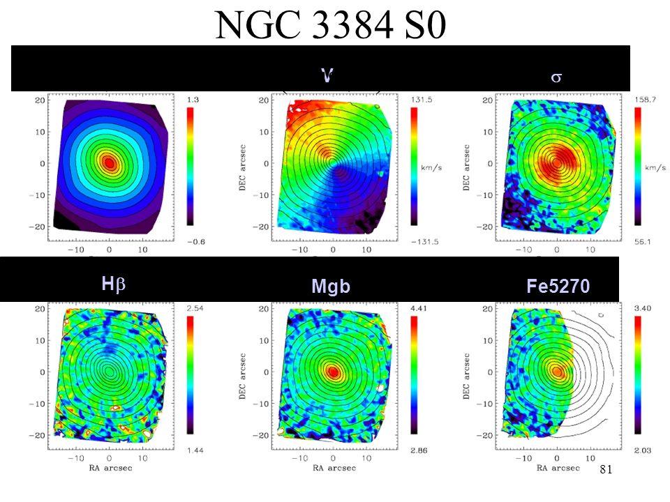 NGC 3384 S0 (cluster) Hb V s Mgb Fe5270