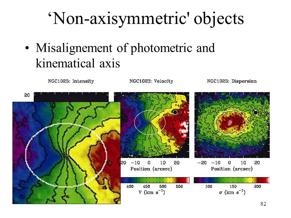 'Non-axisymmetric objects